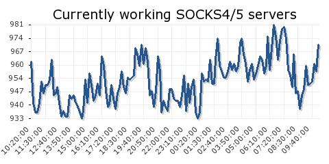 Proxy List: Сокс5 Прокси лист - бесплатные SOCKS5 прокси